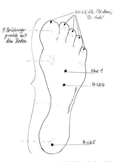 Fuß Nierenmeridian M LE 5 Wenn der Kopf krank ist - eine Betrachtung aus nicht-schulmedizinischer Sicht